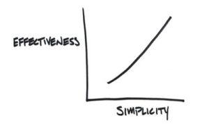 wordpress simplicity picture